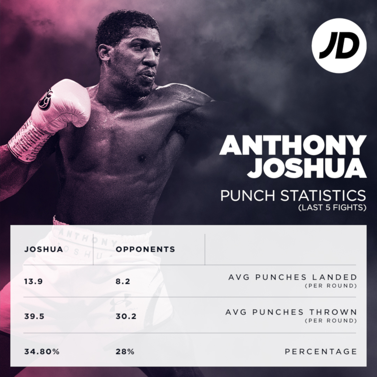 Anthony Joshua recent punch stats by JD Sports