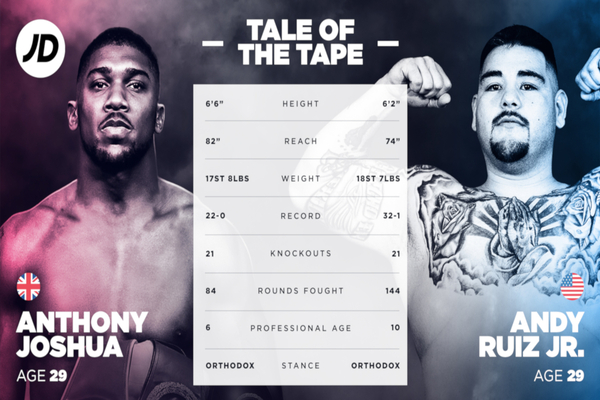 Anthony Joshua vs Andy Ruiz Jr Tale of the Tape by JD Sports