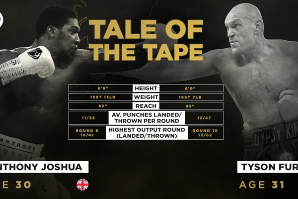 Anthony Joshua vs Tyson Fury - What the stats predict