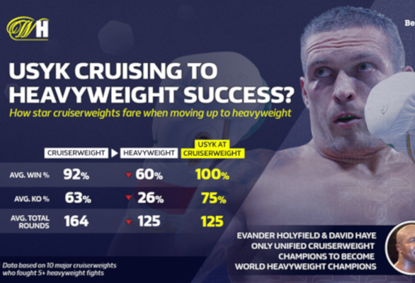Oleksandr Usyk fighting Dereck Chisora AND the weight of history